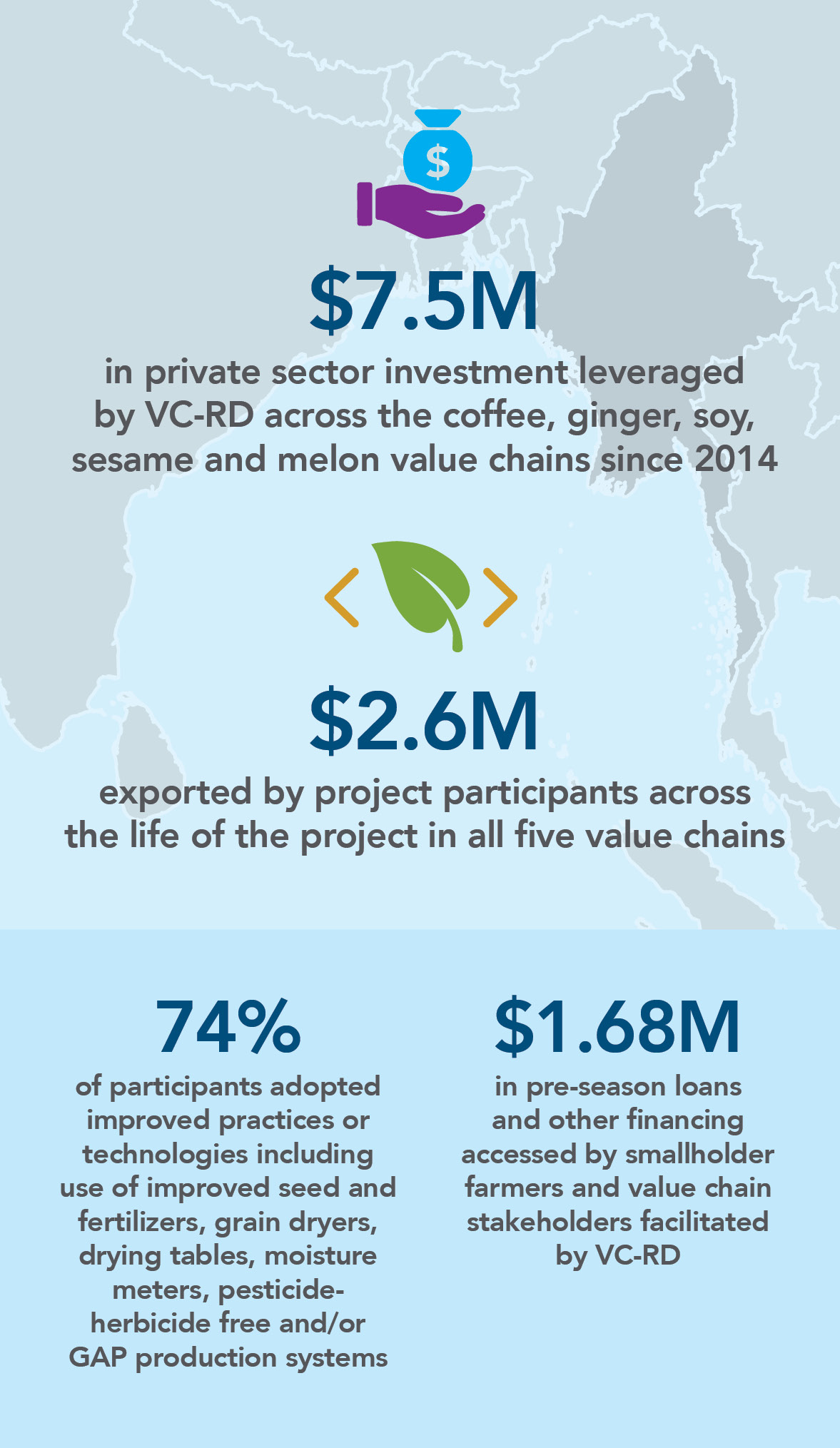 Project Infographic