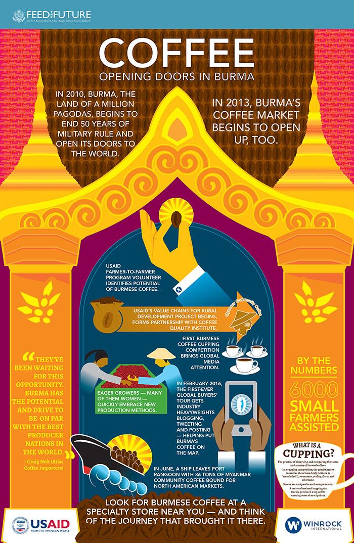 Burma-Farmer-Empowerment-Poster_d_rev3_crops