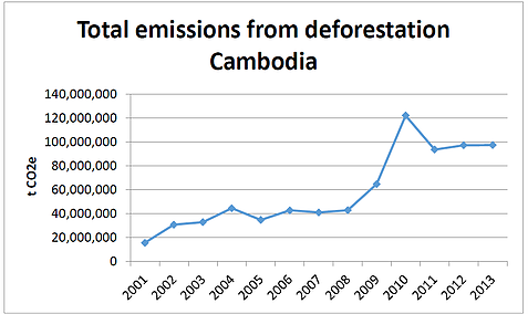 Winrock International » Greenhouse Gas Emissions from Land ... Deforestation Graph 2017